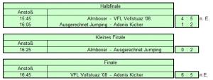 Ergebnisse Finalspiele WW 2017