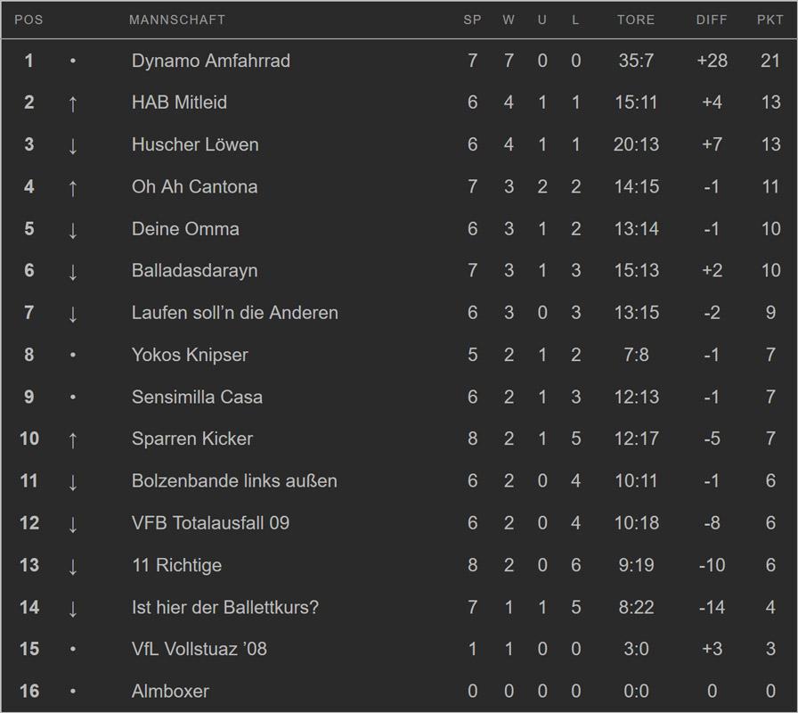 Tabelle 10.Spieltag 2018-19